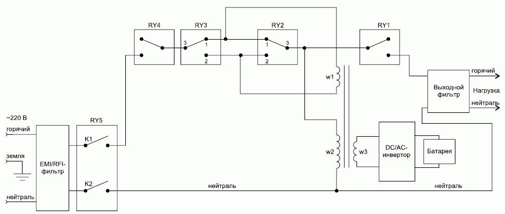 Структурная схема моделей