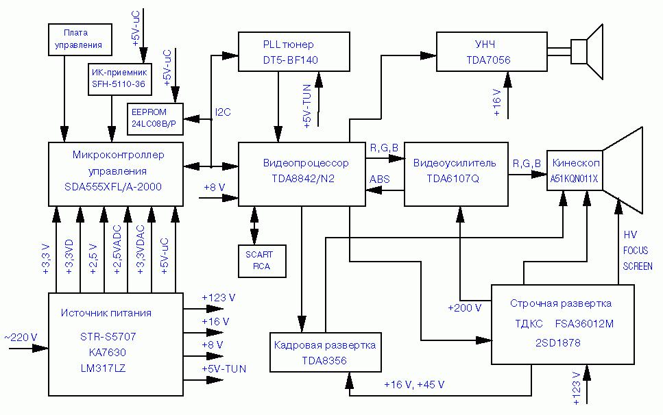 Схемы - ремонт телевизоров
