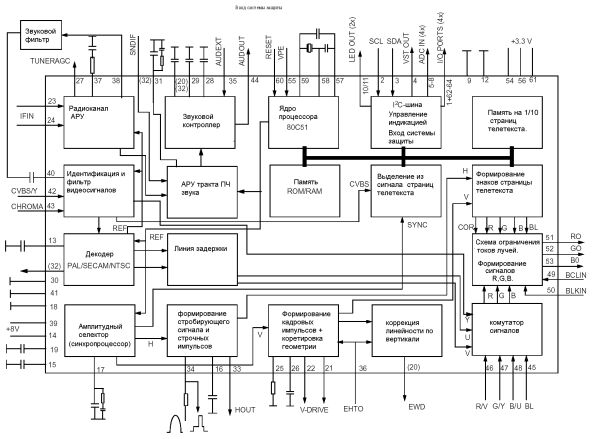 В версии TDA9381 - без